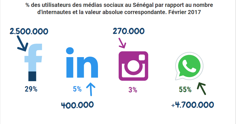chiffres des réseaux sociaux en Afrique